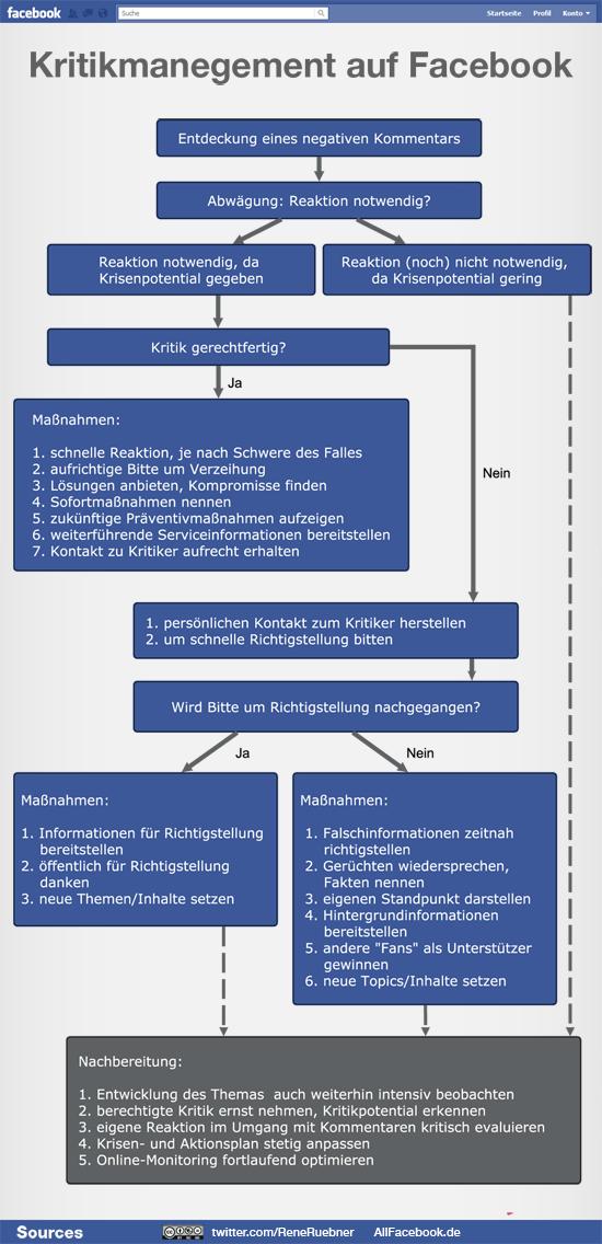 Infografik_Kritikmanagement_facebook1