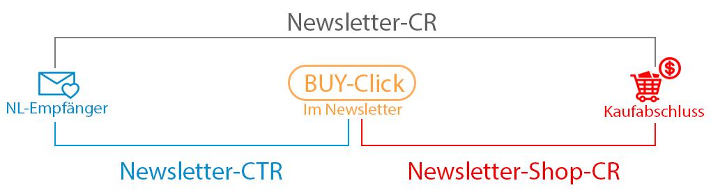 Erläuterung von verschiedenen Bereichen einer Conversion aus einem Newsletter heraus